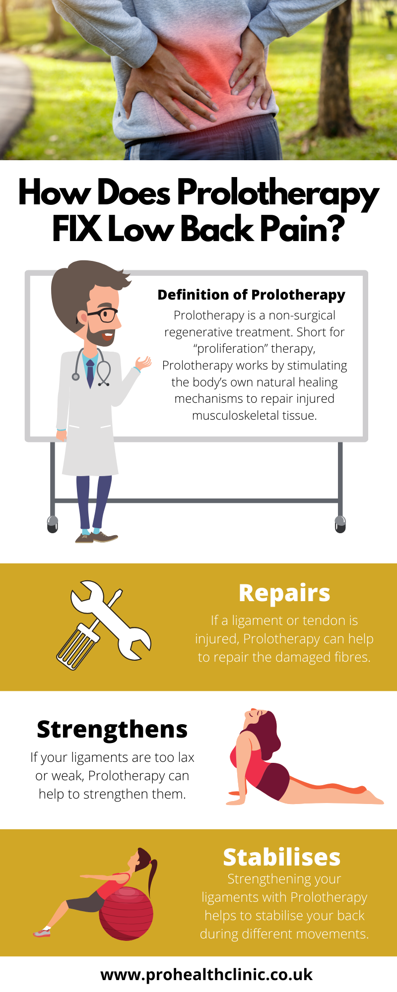 Inforgraphic describing how prolotherapy helps low back pain
